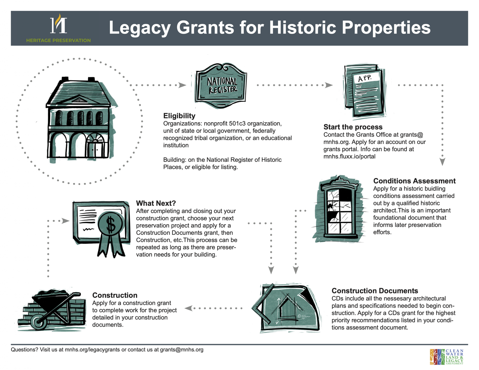 Graphic showing the grant process.