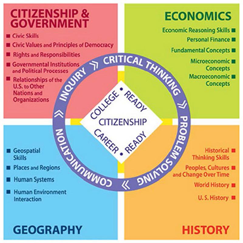 Minnesota social studies standards at a glance.