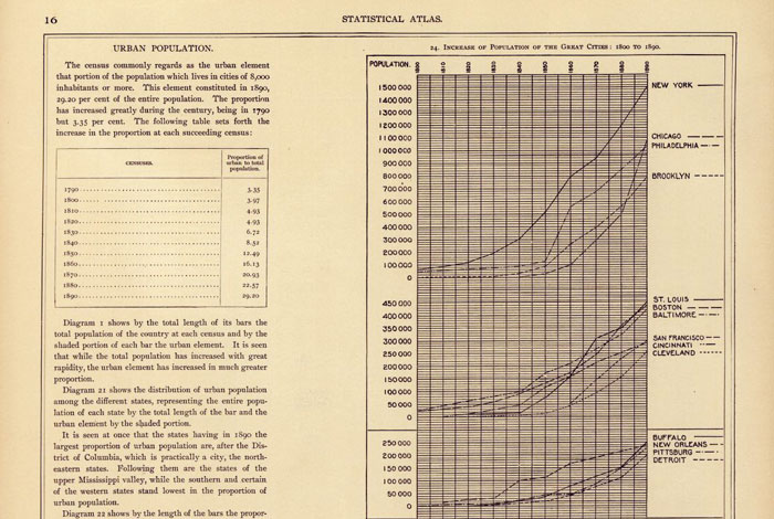Early 20th Century Urbanization (1890-1916).