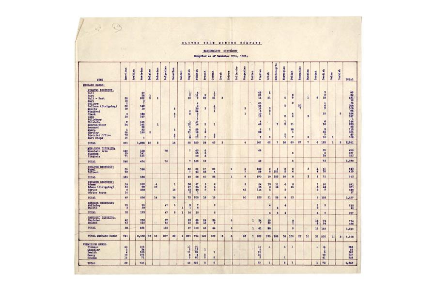 Oliver Iron Mining Company Nationality Statement. Chart. 1907.